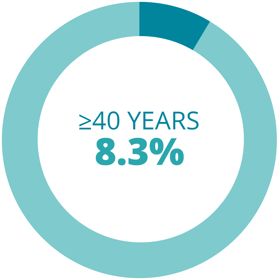 Over 40 Years Fresh IVF Cycles Rates