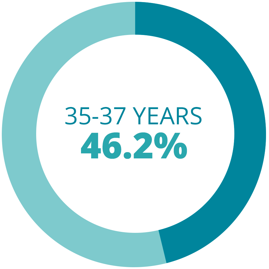 35 - 37 Years Fresh IVF Cycles Rates
