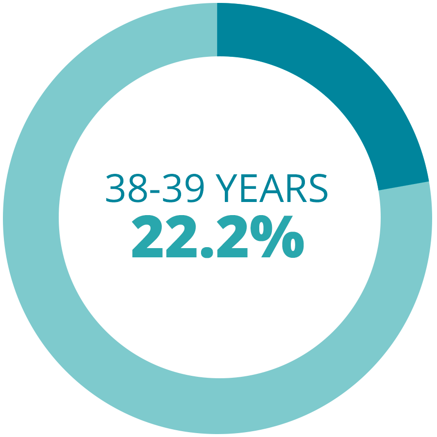 38 - 39 Years Fresh IVF Cycles Rates